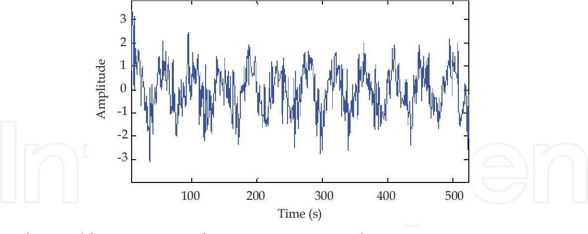 PDF] De-Noising Audio Signals Using MATLAB Wavelets Toolbox