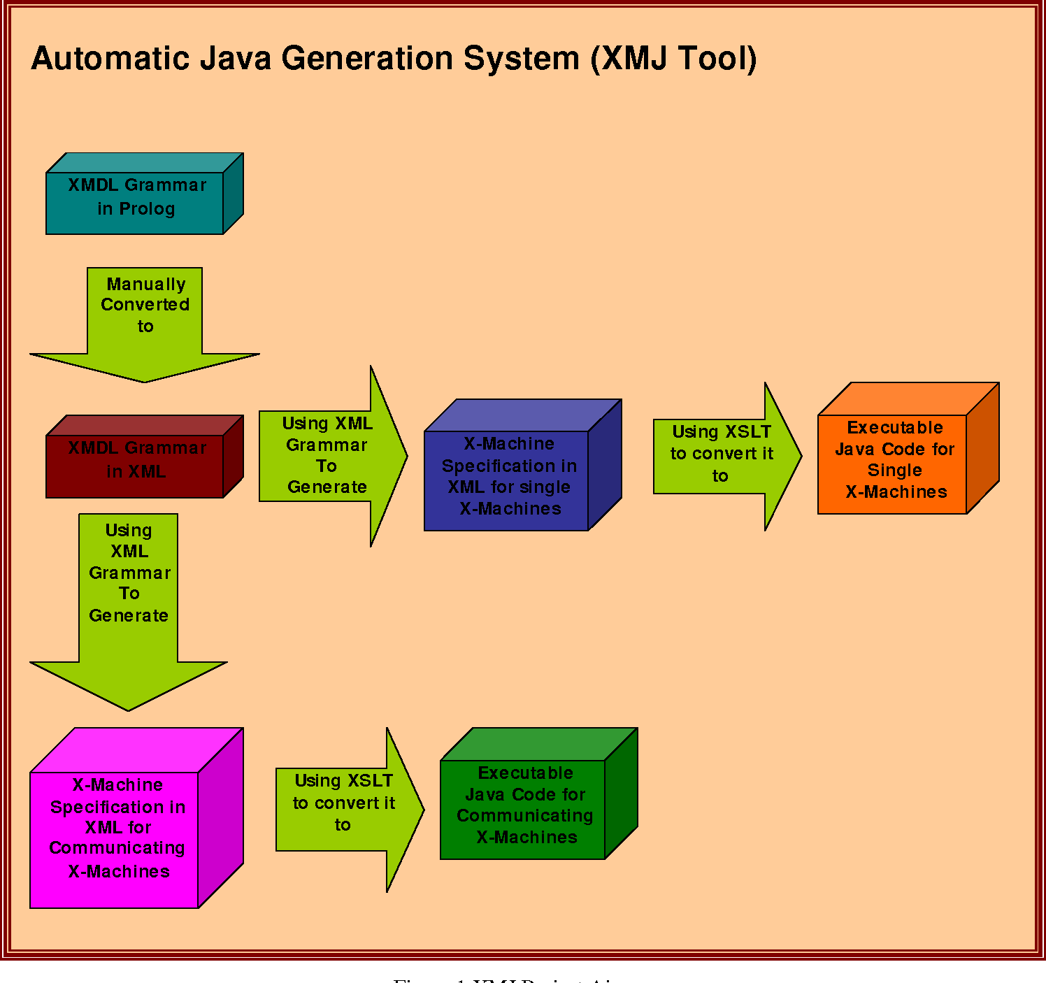 Figure 1 from Automatic Generation of Java Code From