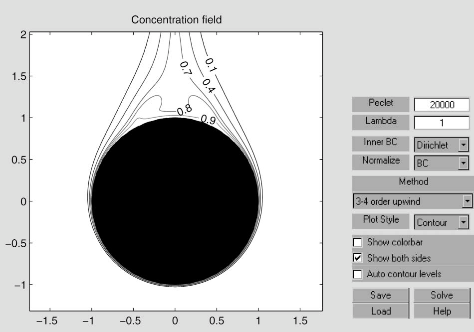 A Matlab environment for analysis of fluid flow and