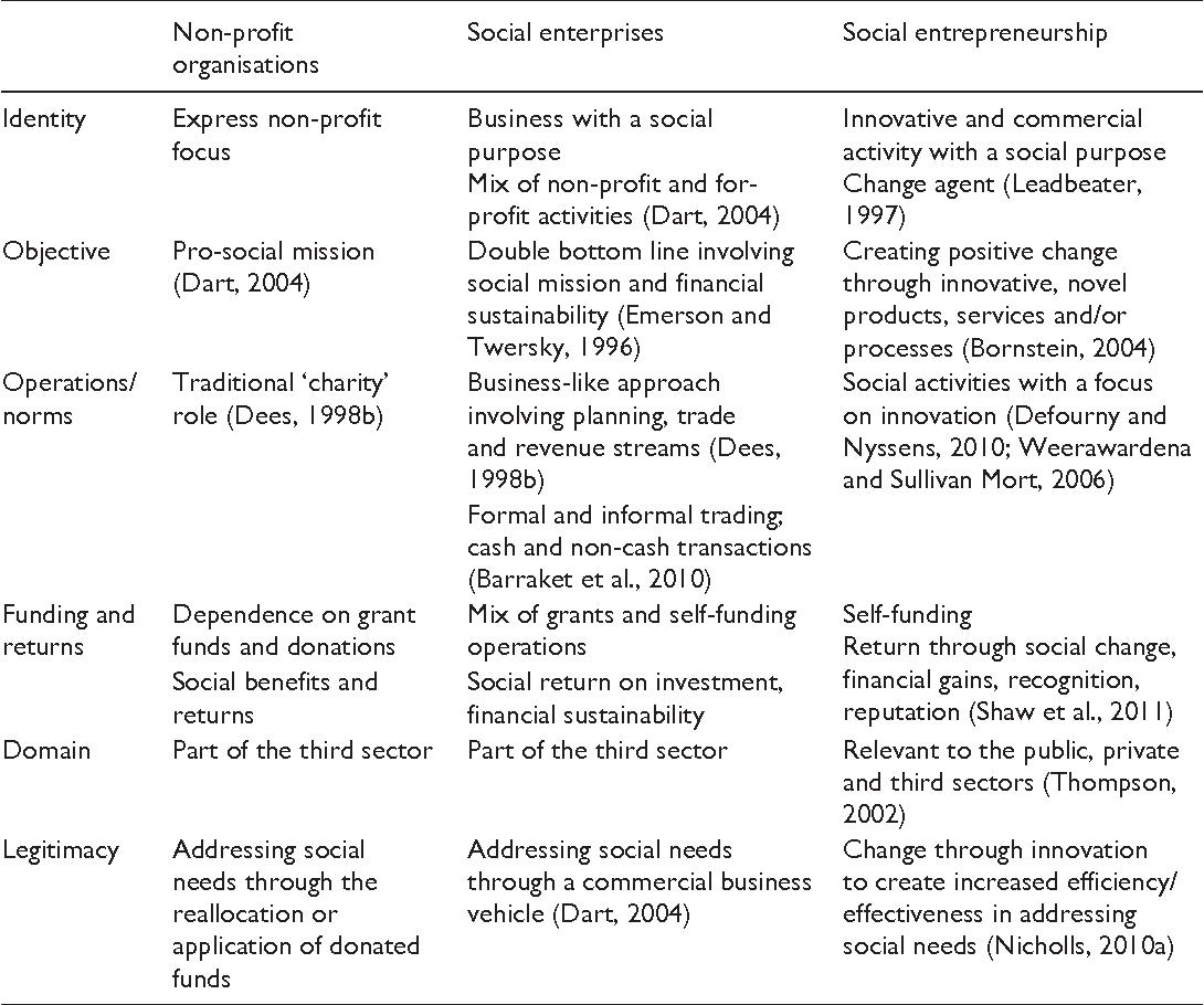 Table 1 from Social enterprise versus social