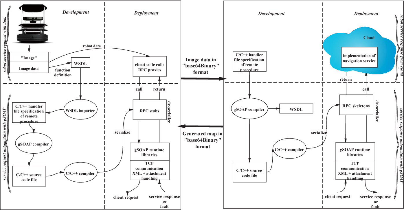 Figure 2 from Development of a cloud-based RTAB-map service