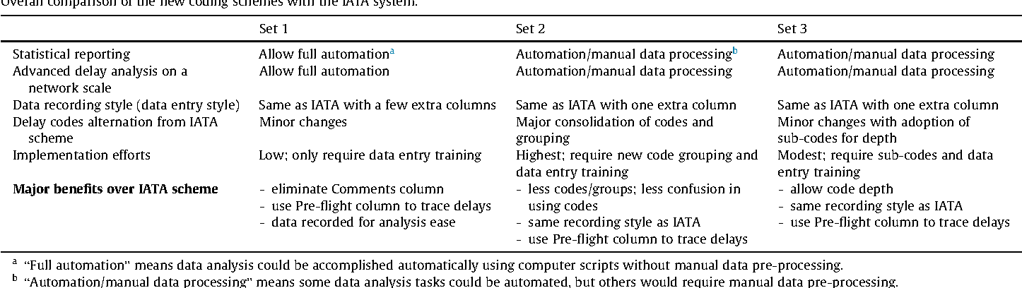 Improving the IATA delay data coding system for enhanced