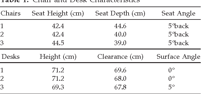 Table 1 From Mismatch Of Classroom Furniture And Student Body