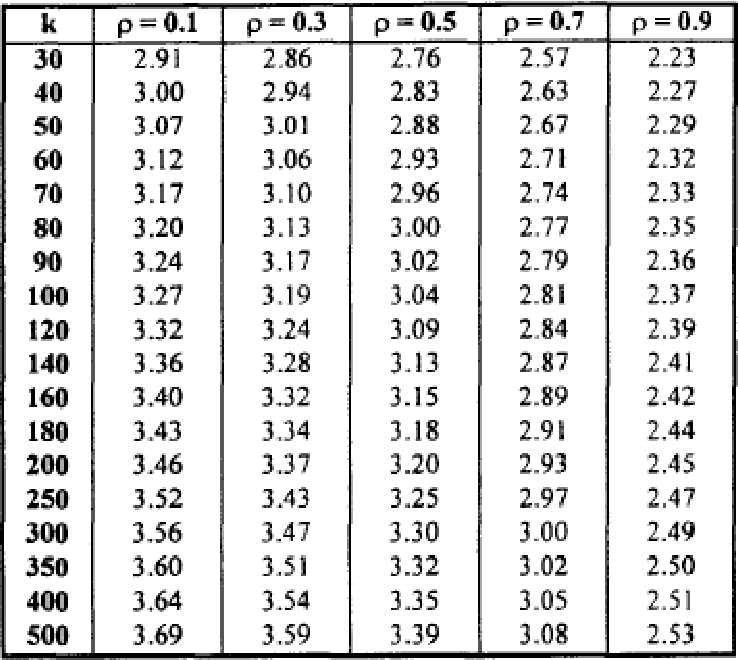 Table I From Tables Of Percentage Points Of The K Variate