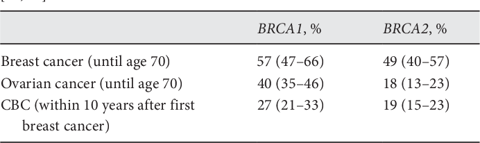 Table 1 From Breast Cancer Risks And Risk Prediction Models Semantic Scholar