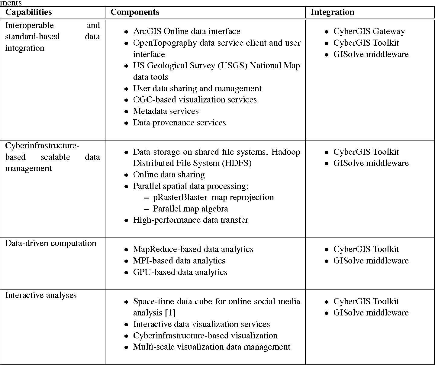 Table 1 from CyberGIS for data-intensive knowledge discovery