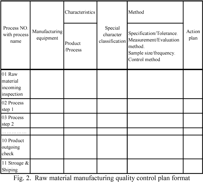 The quality control application for abnormal raw material
