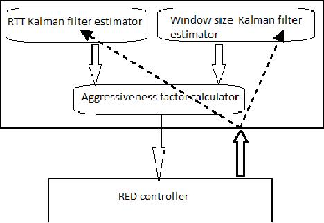 PDF] Kalman Filter Based Congestion Controller - Semantic