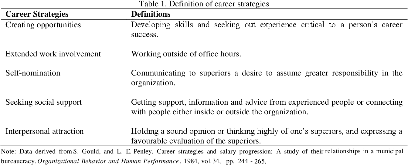 Pdf Career Planning And Career Strategy A Study Of Malaysian Insurance Agents Semantic Scholar