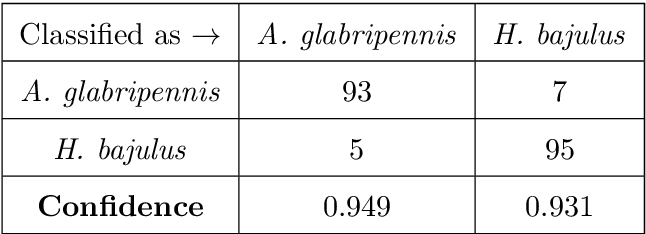table 5.17