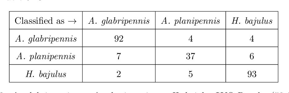 table 5.28