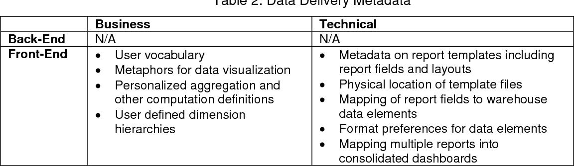 PDF] Managing Metadata in Data Warehouses: Pitfalls and