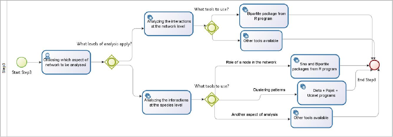 Figure 6 from A methodology for applying social network