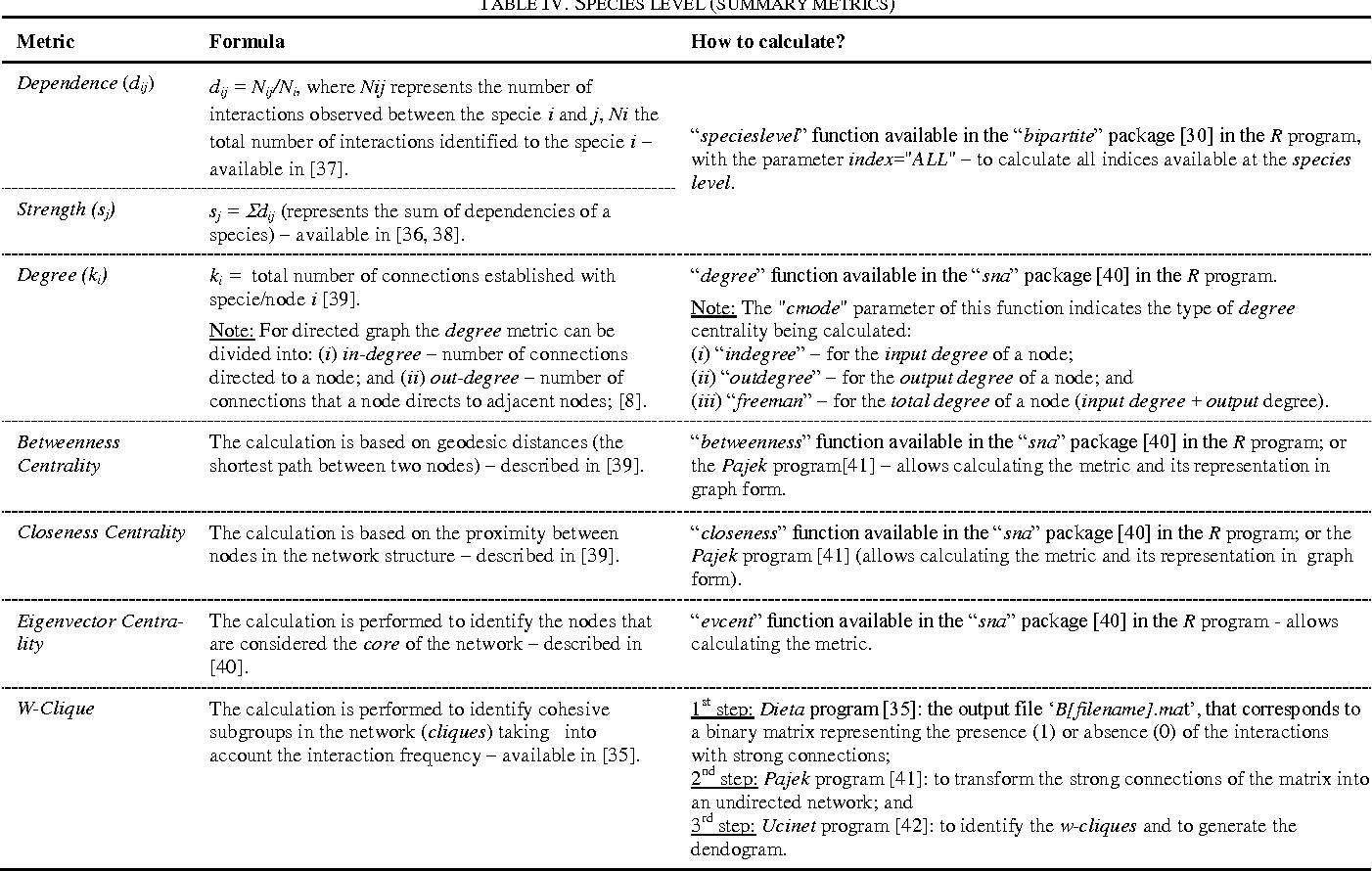 Table IV from A methodology for applying social network