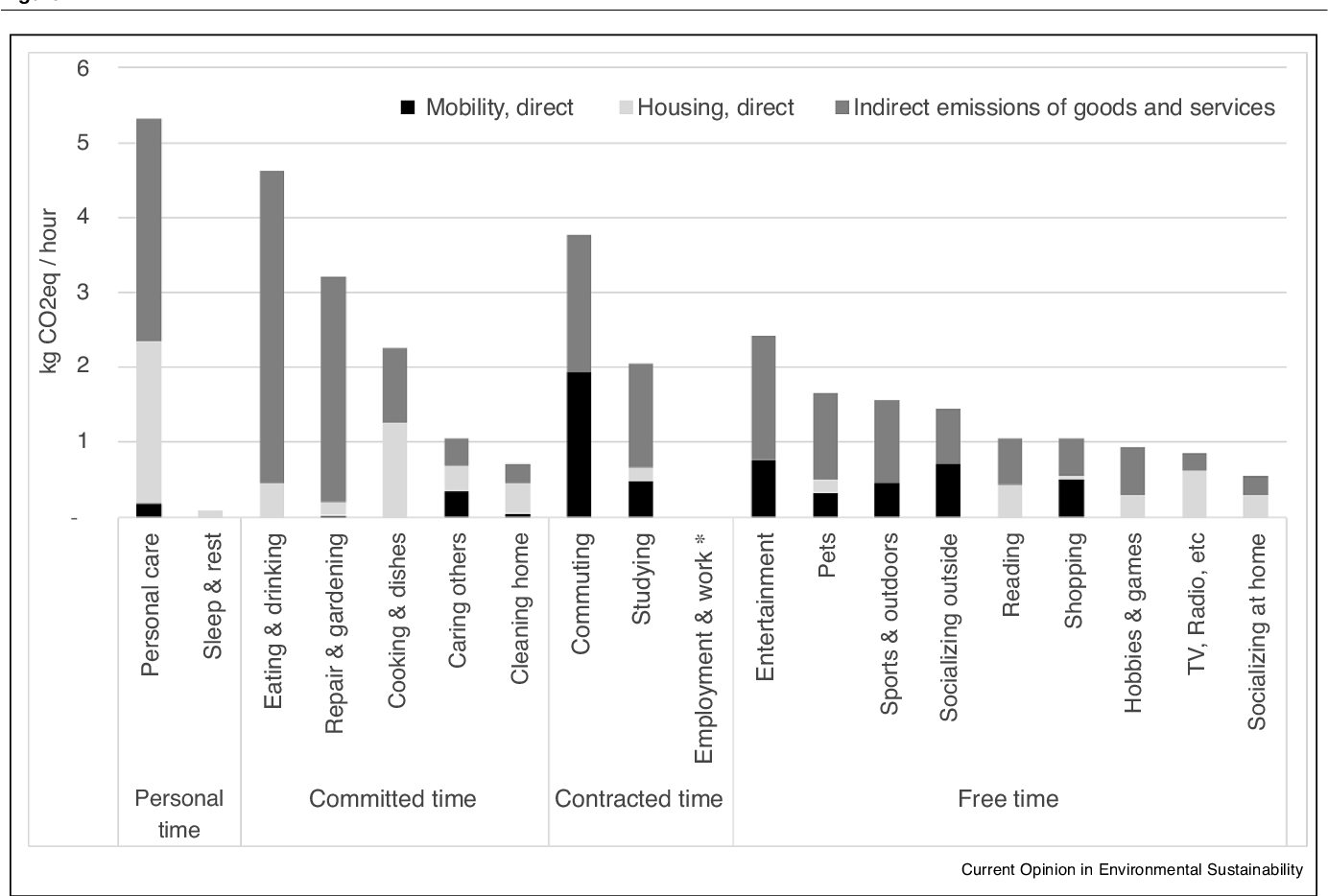 Household time use, carbon footprints, and urban form: a