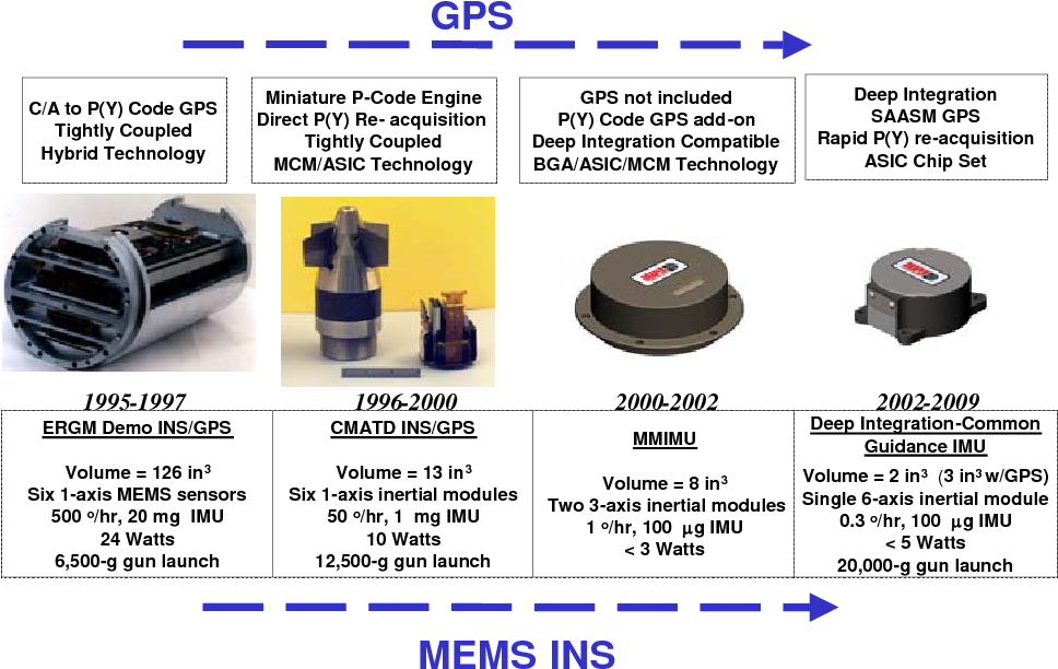 Figure 10 from INS/GPS Technology Trends - Semantic Scholar
