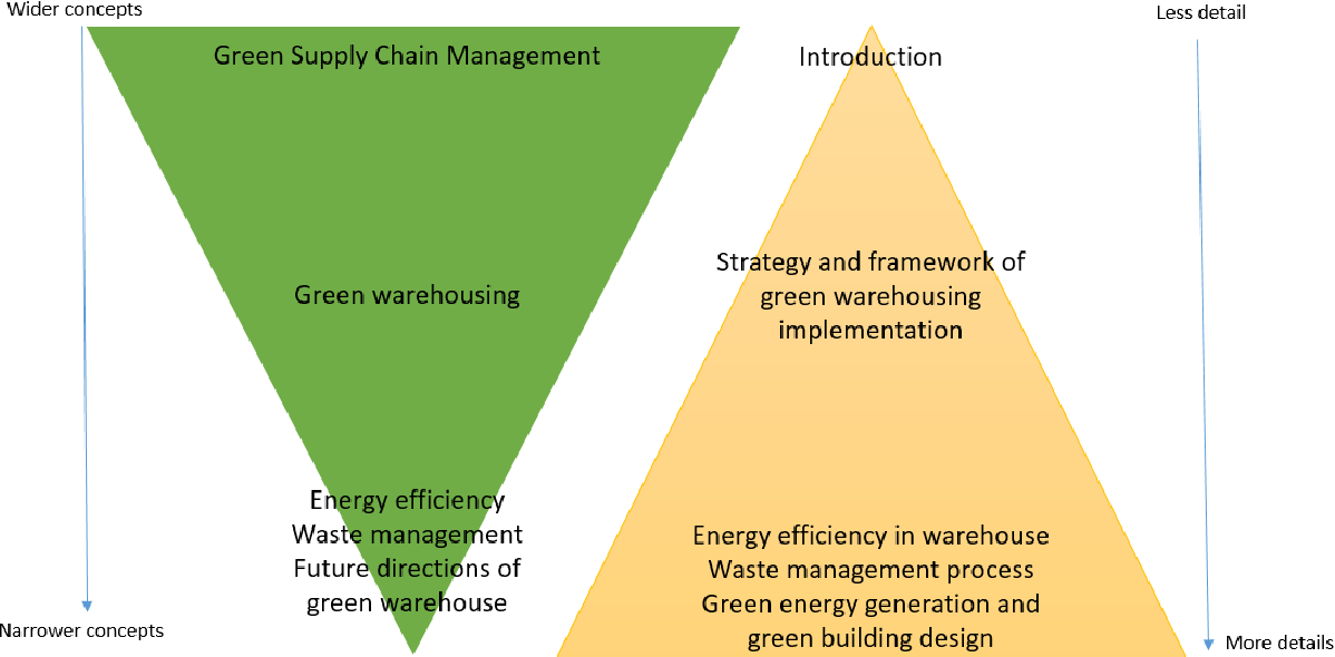 PDF] Developing the implementation of green warehousing at