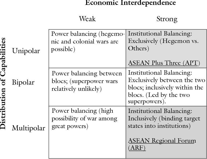 PDF] Institutional balancing and international relations