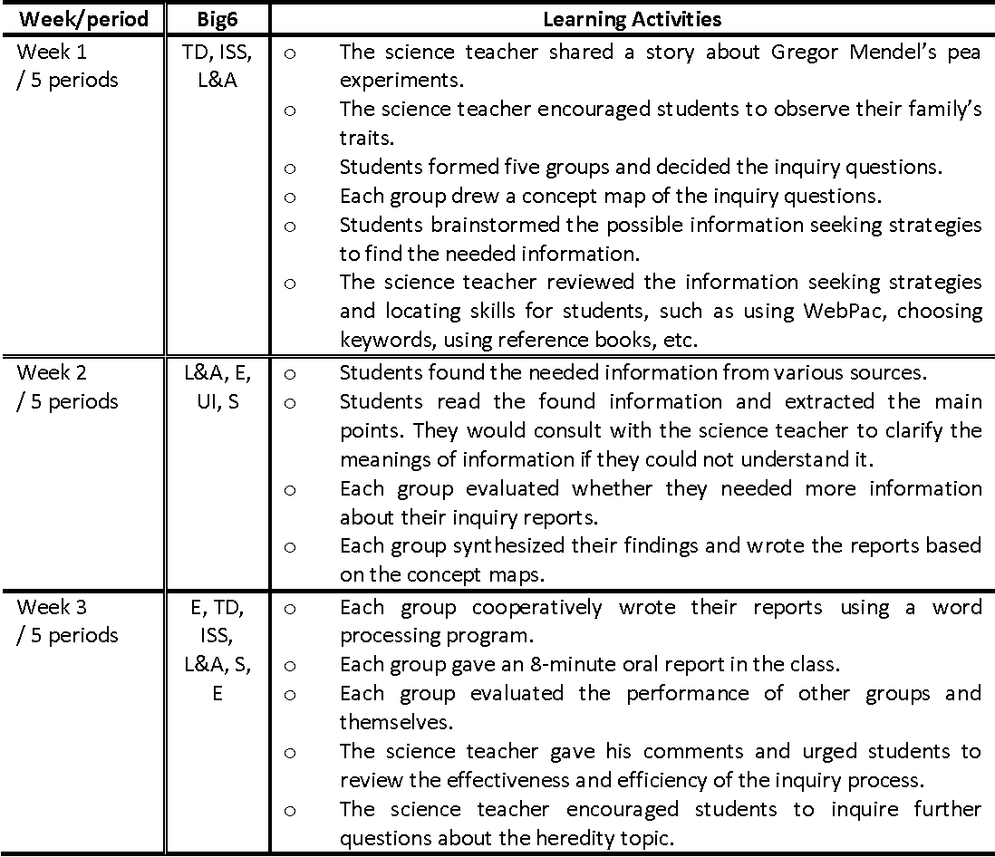 7Th Grade Science Help pdf] effects of integrated information literacy on science