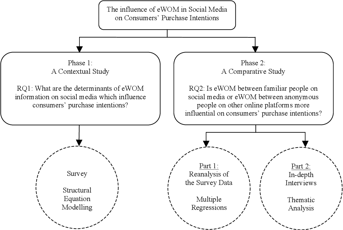 Pdf The Influence Of Electronic Word Of Mouth In Social Media On Consumers Purchase Intentions Semantic Scholar