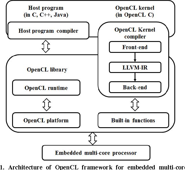 Figure 1 from Design of OpenCL framework for embedded multi