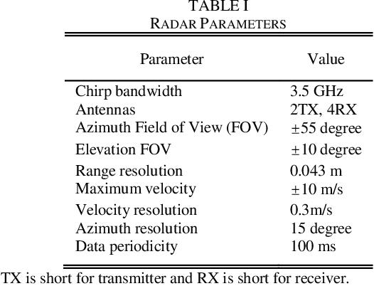Spectrum-Based Hand Gesture Recognition Using Millimeter