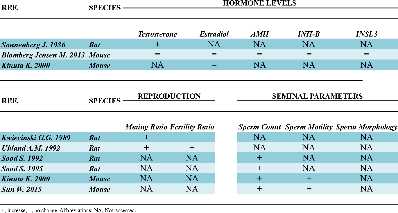 Table 2 from The role of vitamin D in male fertility: A focus on the testis  | Semantic Scholar