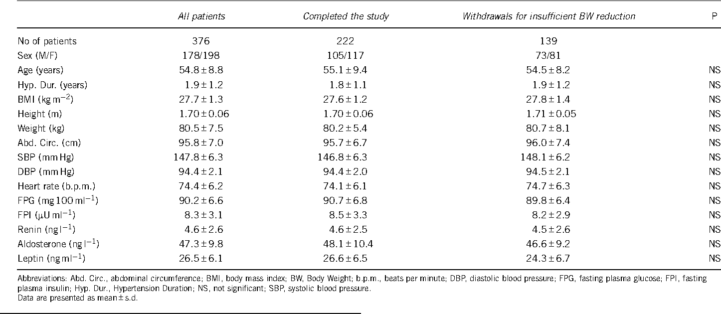 Pdf Effect Of Body Weight Loss And Normalization On Blood Pressure In Overweight Non Obese Patients With Stage 1 Hypertension Semantic Scholar