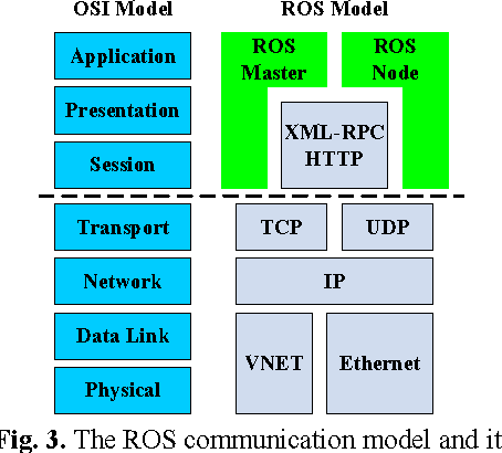 Figure 3 from RGMP-ROS: A real-time ROS architecture of