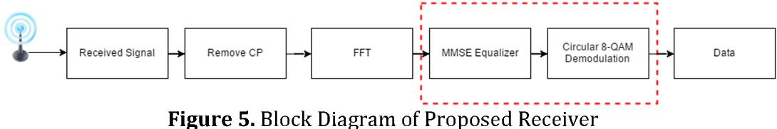 PDF] Performance ysis of Circular 8-QAM Constellation ... on ssb block diagram, catv block diagram, usb block diagram, pwm block diagram, smart tv block diagram, dpsk block diagram, dsp block diagram, pc block diagram, vpn block diagram, spi block diagram, dsss block diagram, ofdm block diagram, ntsc block diagram, pll block diagram, ac block diagram, dac block diagram, pcm block diagram, am block diagram, qpsk block diagram, phy block diagram,