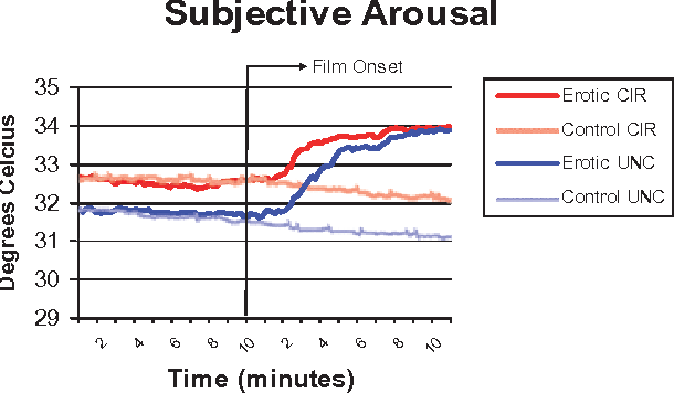 Figure 1 from Sensation and sexual arousal in circumcised