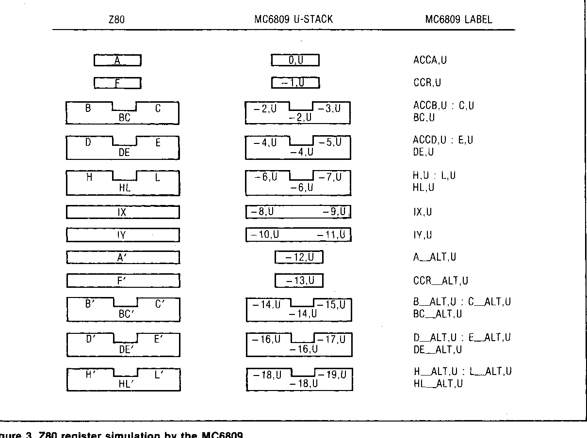 Automatic Assembler Source Translation from the Z80 to the