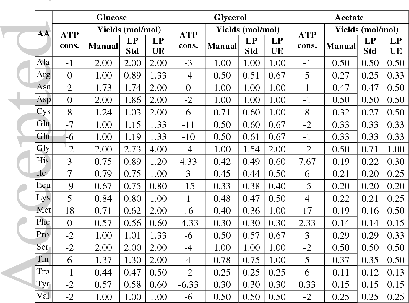 Astonishing Table 1 From Metabolic Costs Of Amino Acid And Protein Download Free Architecture Designs Embacsunscenecom