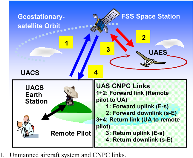 Figure 1 from Development of ka-band satellite tracking