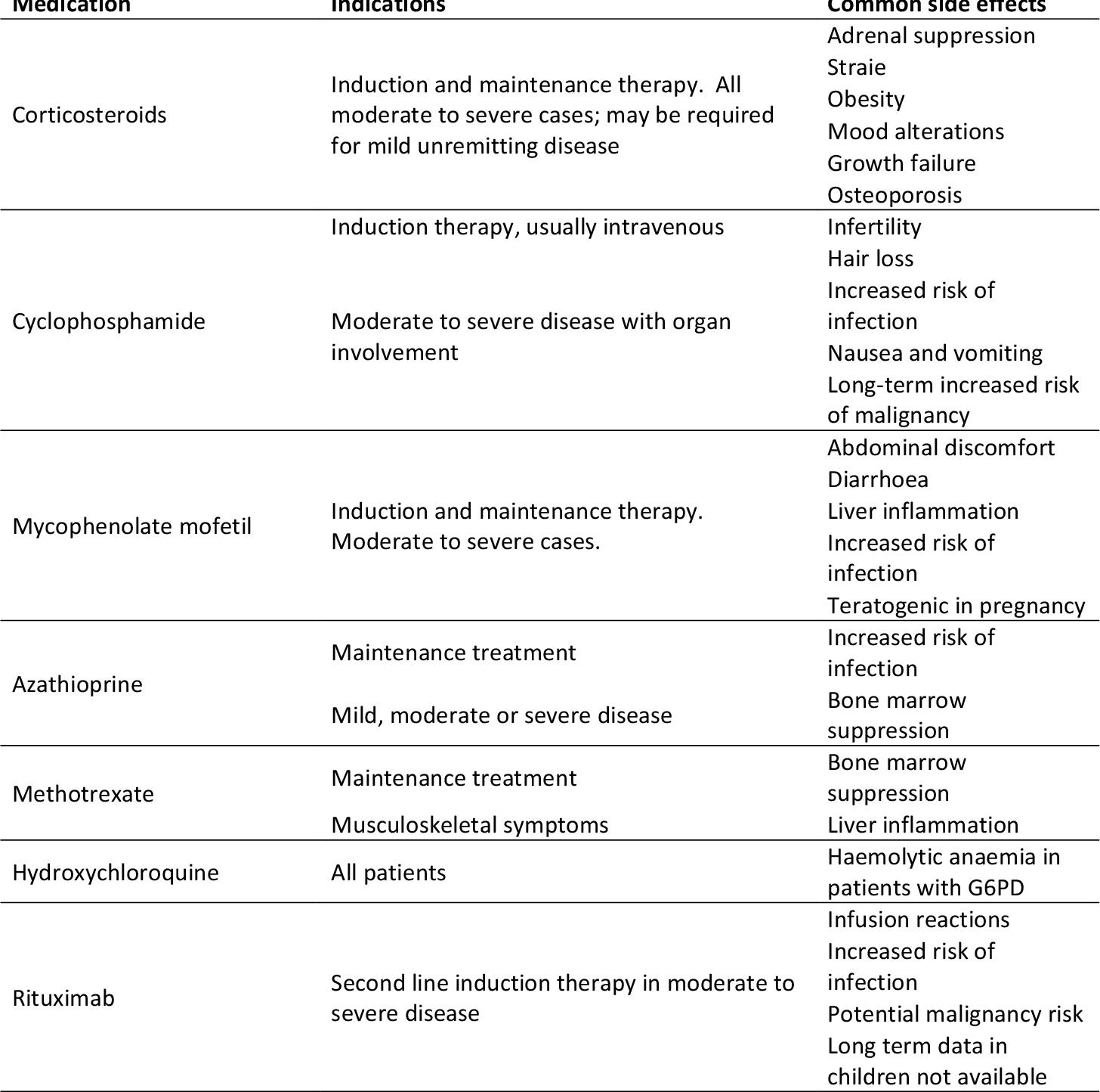 PDF] Renal biomarkers in juvenile-onset systemic lupus