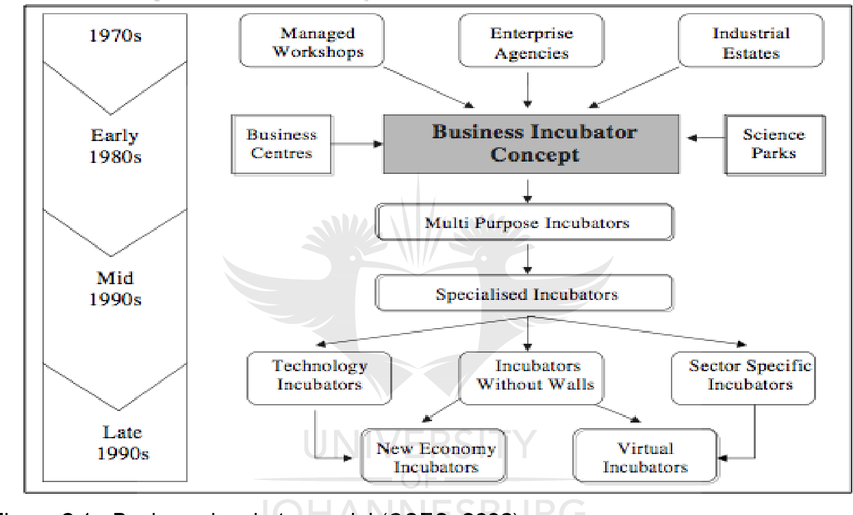 The Role of Business Incubators towards Promoting Small Business ...