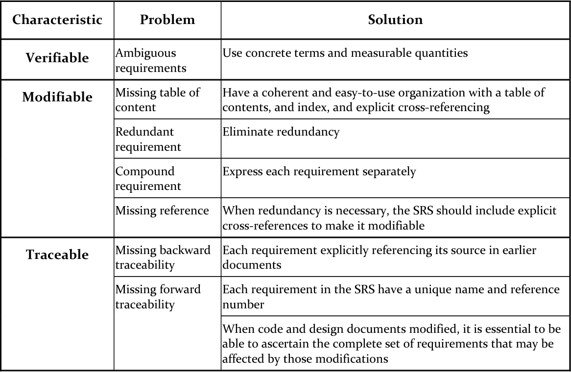 Table 6 from Formalizing Informal Stakeholder Decisions--A