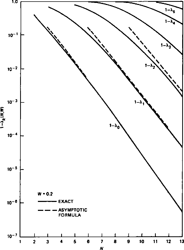 figure 6—1