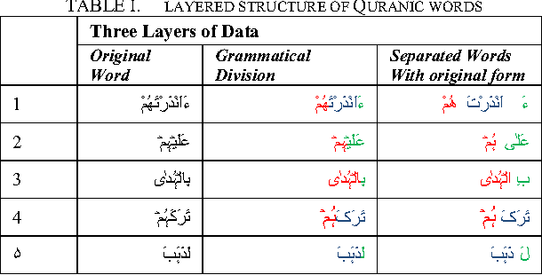 Table I from Data Set Generation for the Attributes of the