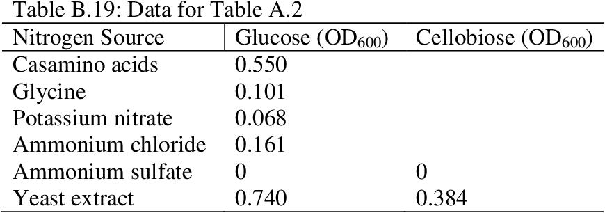 table B.19