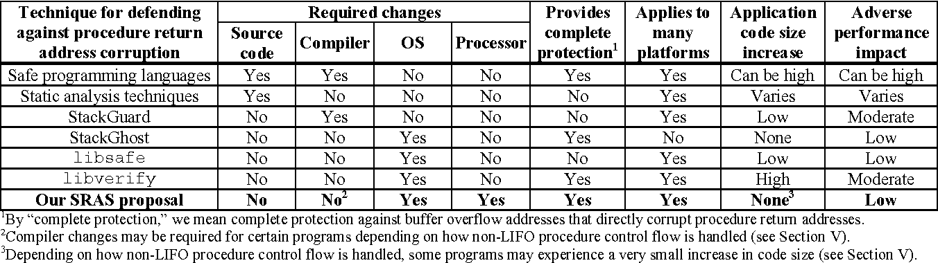 A processor architecture defense against buffer overflow