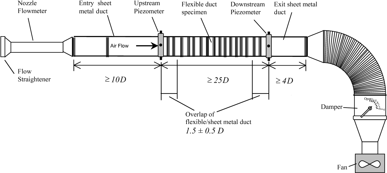 Compression effects on pressure loss in flexible HVAC ducts