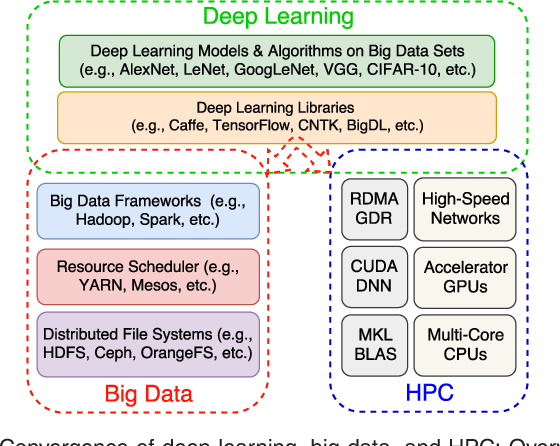 DLoBD: A Comprehensive Study of Deep Learning over Big Data