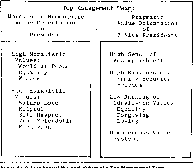Personal values top Core Values