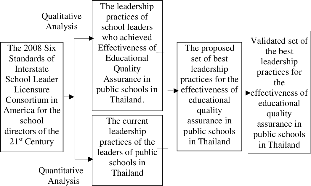 Best Leadership Practices For The Effectiveness Of Educational Quality Assurance In Public Schools In Thailand Semantic Scholar