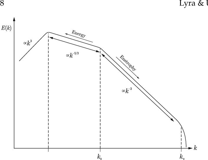 figure 9.8