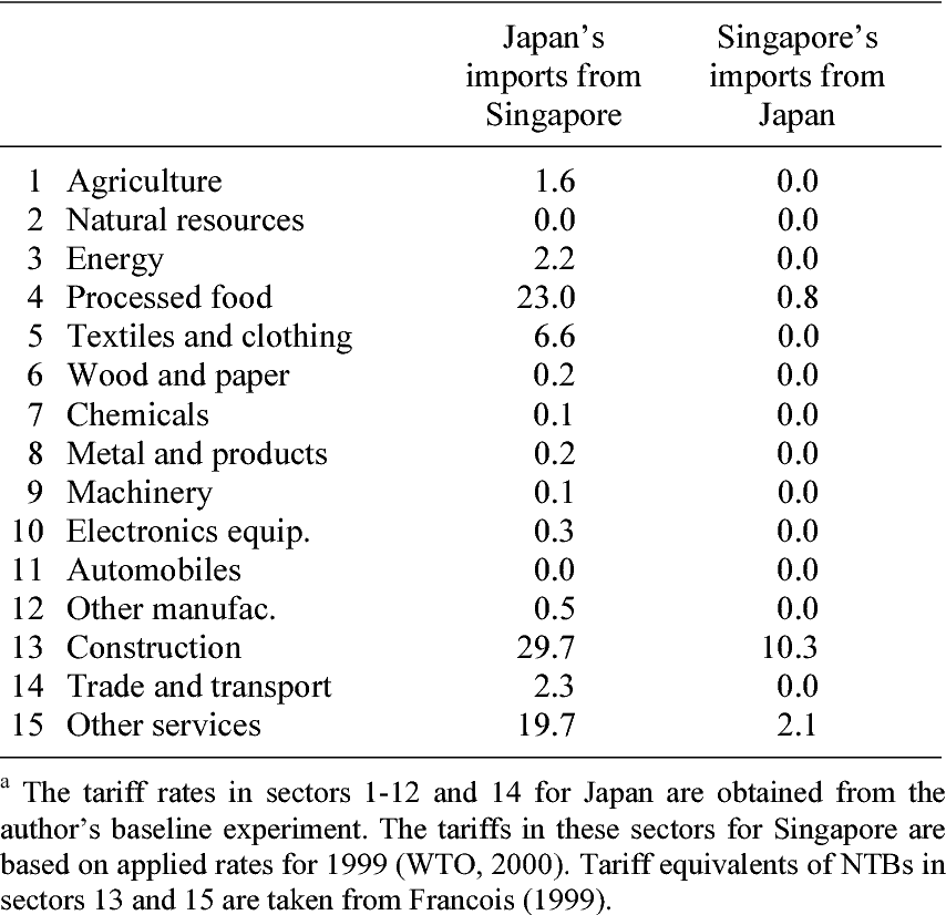 Table 1 from General equilibrium evaluation of Japan