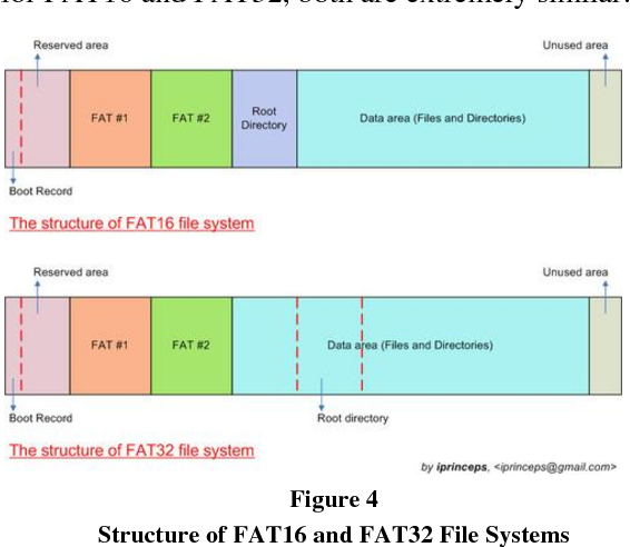 Fat16 Structure