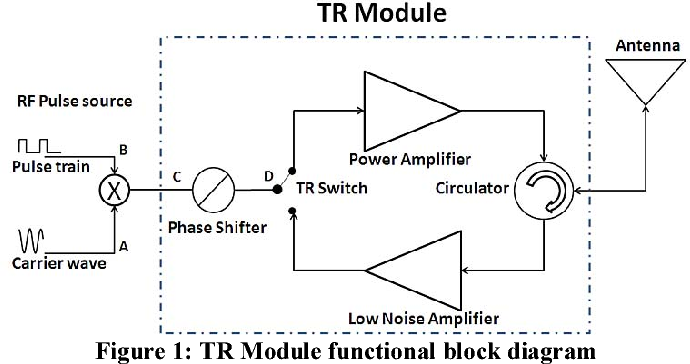 figure 1 from signal analysis, design methodolgy, and modular development  of a tr module for phased array radars | semantic scholar  semantic scholar