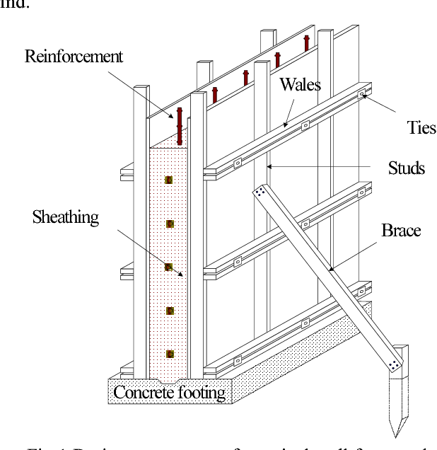 Figure 1 from An Innovative Construction Process-Contour